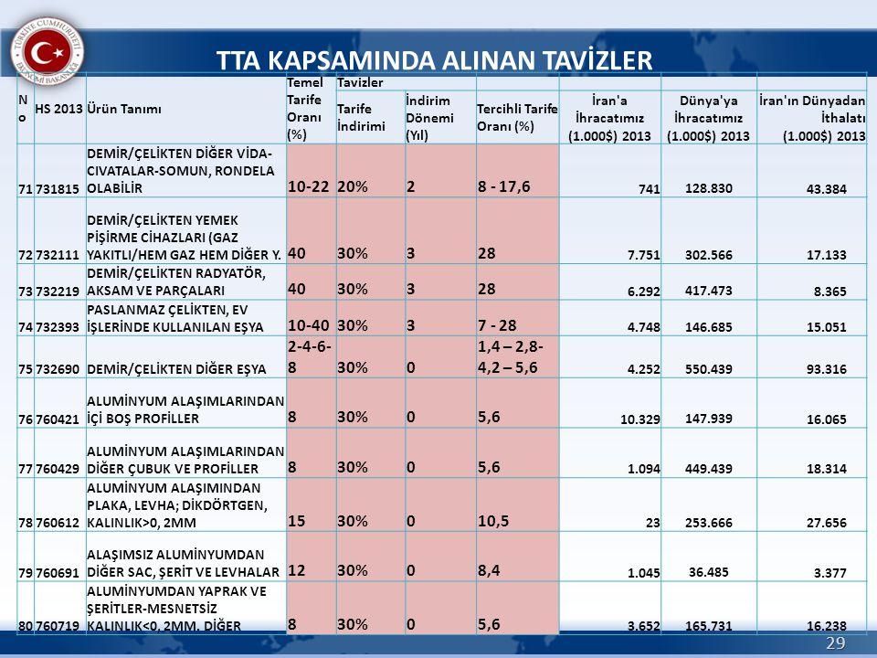 29 TTA KAPSAMINDA ALINAN TAVİZLER NoNo HS 2013Ürün Tanımı Temel Tarife Oranı (%) Tavizler Tarife İndirimi İndirim Dönemi (Yıl) Tercihli Tarife Oranı (