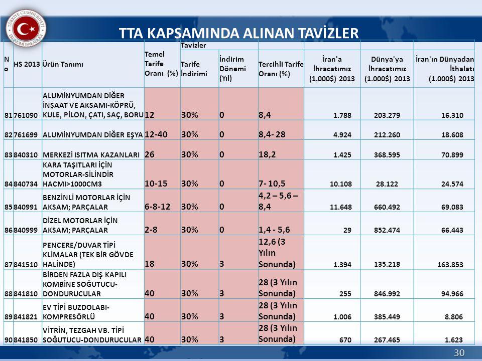 30 TTA KAPSAMINDA ALINAN TAVİZLER NoNo HS 2013Ürün Tanımı Temel Tarife Oranı (%) Tavizler Tarife İndirimi İndirim Dönemi (Yıl) Tercihli Tarife Oranı (