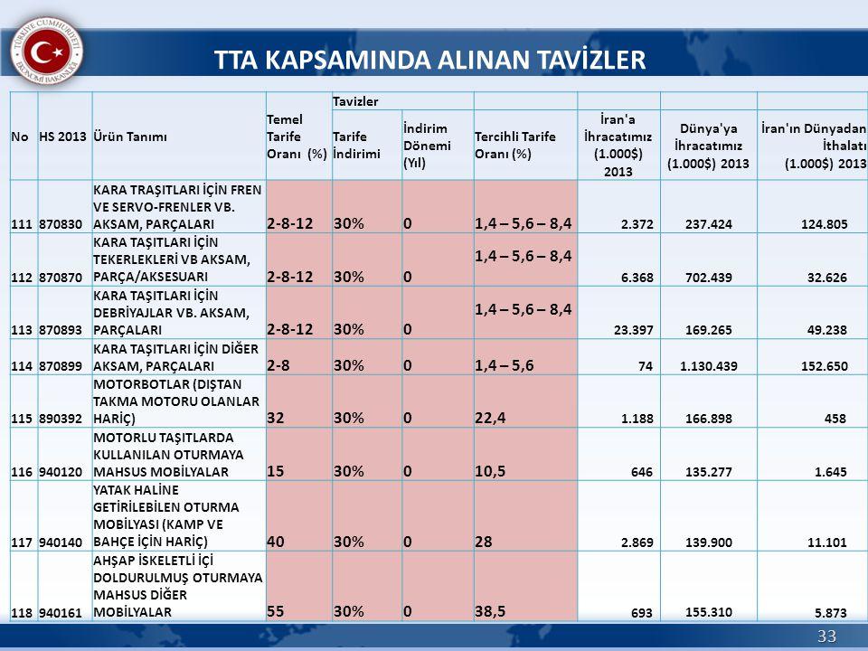 33 TTA KAPSAMINDA ALINAN TAVİZLER NoHS 2013Ürün Tanımı Temel Tarife Oranı (%) Tavizler Tarife İndirimi İndirim Dönemi (Yıl) Tercihli Tarife Oranı (%)