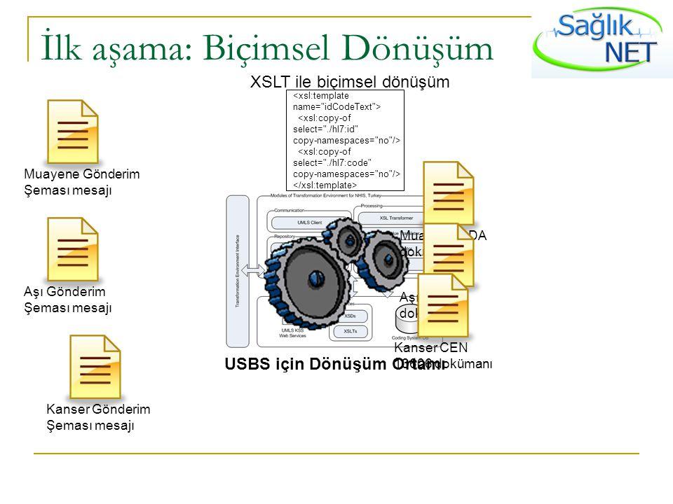 İlk aşama: Biçimsel Dönüşüm USBS için Dönüşüm Ortamı Muayene Gönderim Şeması mesajı Aşı Gönderim Şeması mesajı Kanser Gönderim Şeması mesajı Muayene C