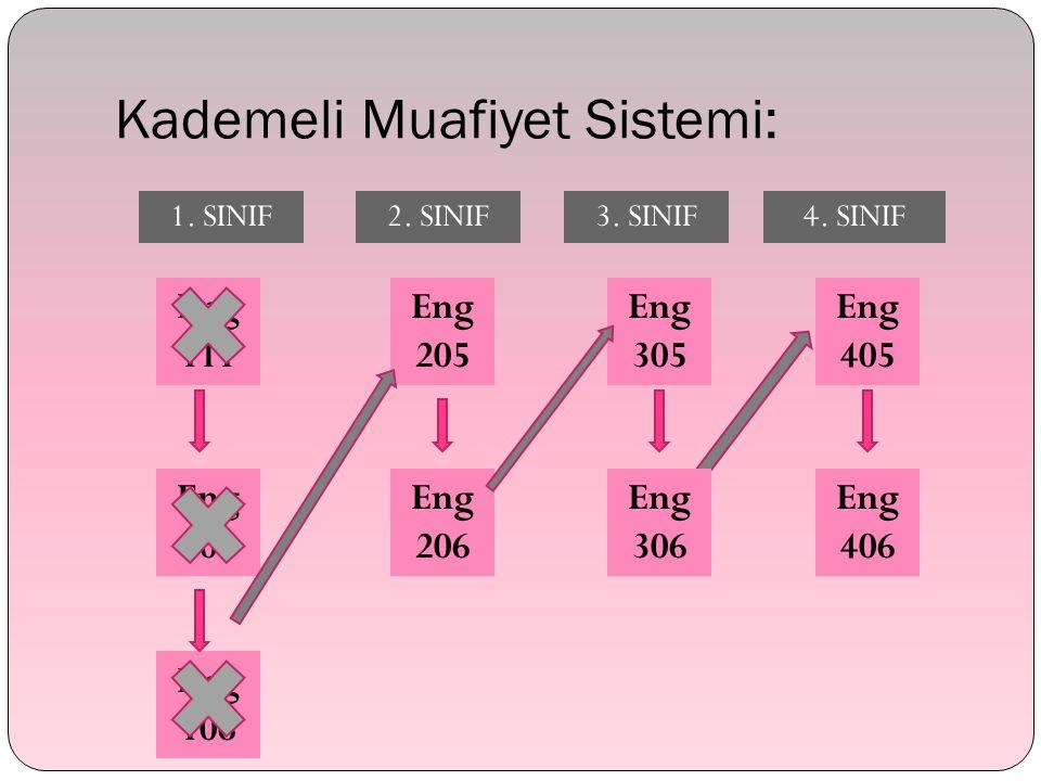 Kademeli Muafiyet Sistemi: Eng 111 Eng 106 Eng 105 Eng 406 Eng 306 Eng 206 Eng 205 Eng 305 Eng 405 Eng 406 Eng 306 1.