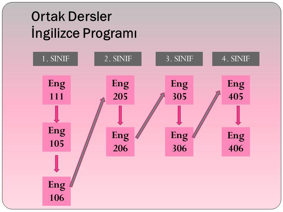 Ortak Dersler İngilizce Programı 1. SINIF2. SINIF Eng 111 Eng 106 Eng 105 Eng 406 Eng 306 Eng 206 Eng 205 Eng 305 Eng 405 3. SINIF4. SINIF