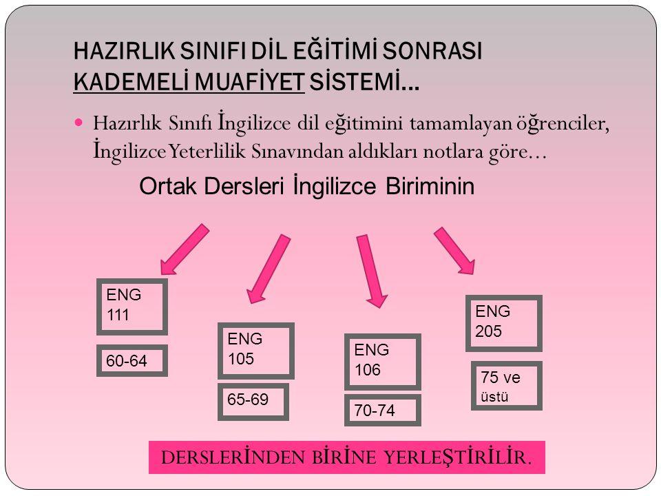 HAZIRLIK SINIFI DİL EĞİTİMİ SONRASI KADEMELİ MUAFİYET SİSTEMİ...