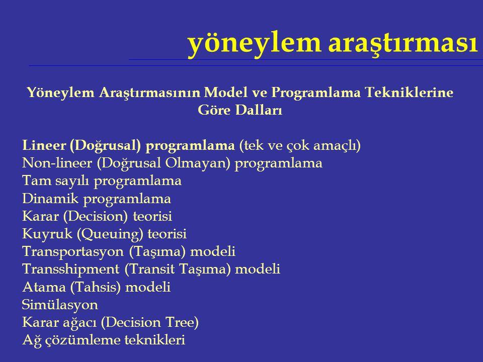 Yöneylem Araştırmasının Model ve Programlama Tekniklerine Göre Dalları Lineer (Doğrusal) programlama (tek ve çok amaçlı) Non-lineer (Doğrusal Olmayan)