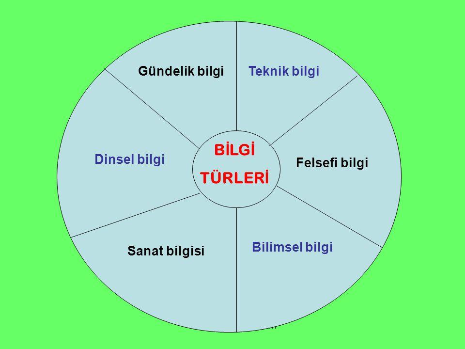 www.ismailbilgin.com Gündelik bilgi B İ LG İ TÜRLER İ Teknik bilgi Felsefi bilgi Bilimsel bilgi Sanat bilgisi Dinsel bilgi