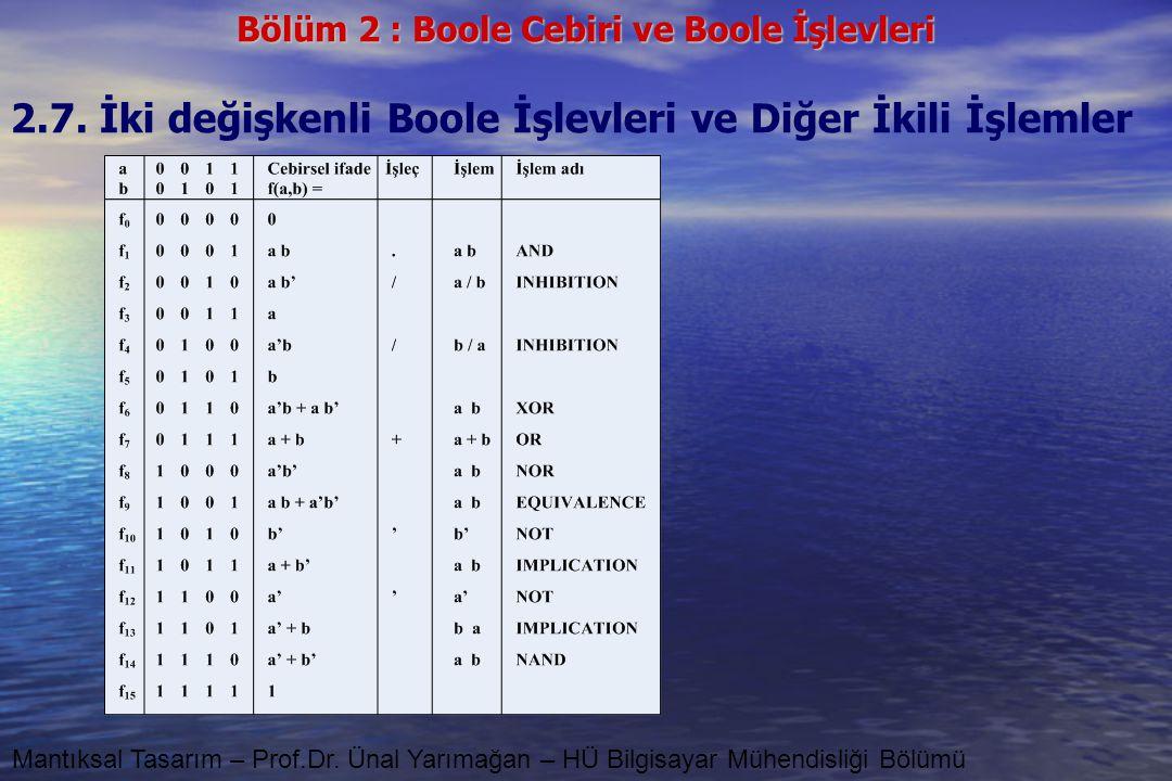 Bölüm 2 : Boole Cebiri ve Boole İşlevleri Mantıksal Tasarım – Prof.Dr. Ünal Yarımağan – HÜ Bilgisayar Mühendisliği Bölümü 2.7. İki değişkenli Boole İş