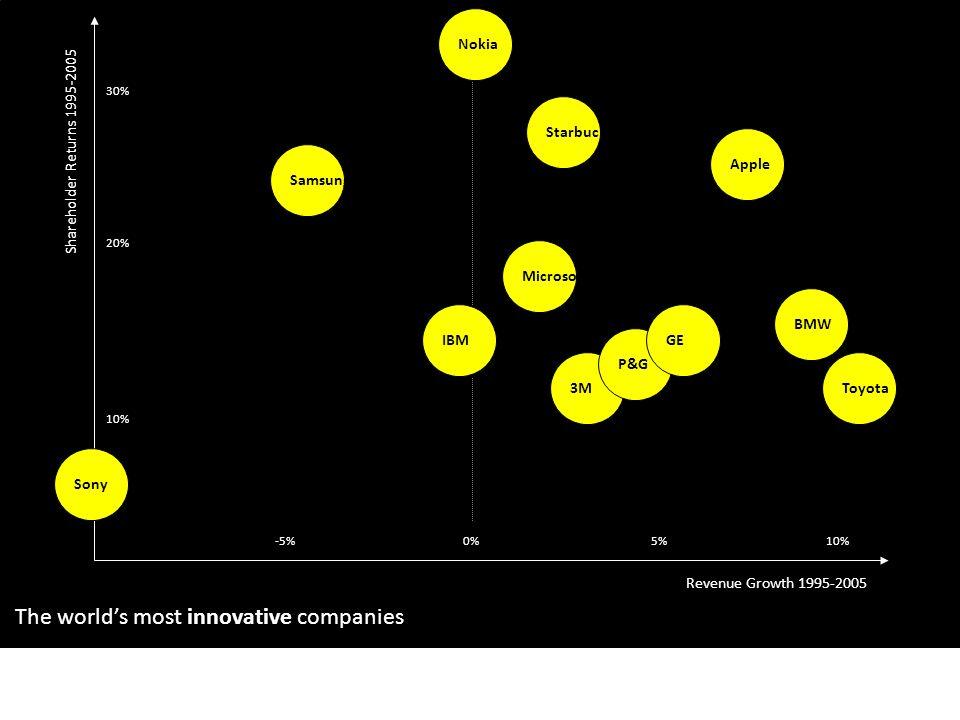 The world's most innovative companies 10% Apple 10% 20% 3MToyota Microsoft P&G Nokia 30% Starbucks IBM Samsung Sony BMW 5%-5%0% Revenue Growth 1995-20