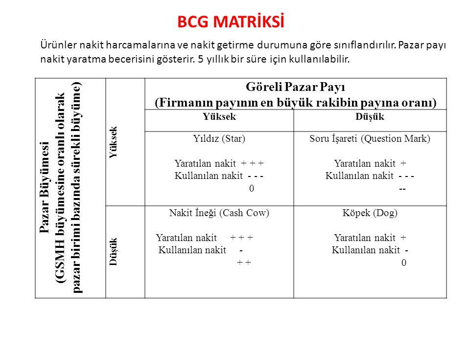 BCG MATRİKSİ Pazar Büyümesi (GSMH büyümesine oranlı olarak pazar birimi bazında sürekli büyüme) Yüksek Göreli Pazar Payı (Firmanın payının en büyük ra