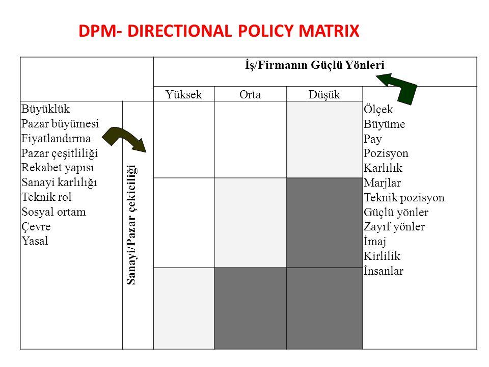 DPM- DIRECTIONAL POLICY MATRIX İş/Firmanın Güçlü Yönleri YüksekOrtaDüşük Ölçek Büyüme Pay Pozisyon Karlılık Marjlar Teknik pozisyon Güçlü yönler Zayıf