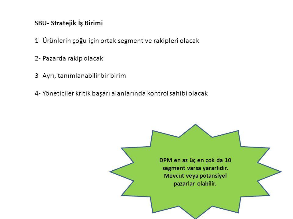 SBU- Stratejik İş Birimi 1- Ürünlerin çoğu için ortak segment ve rakipleri olacak 2- Pazarda rakip olacak 3- Ayrı, tanımlanabilir bir birim 4- Yönetic