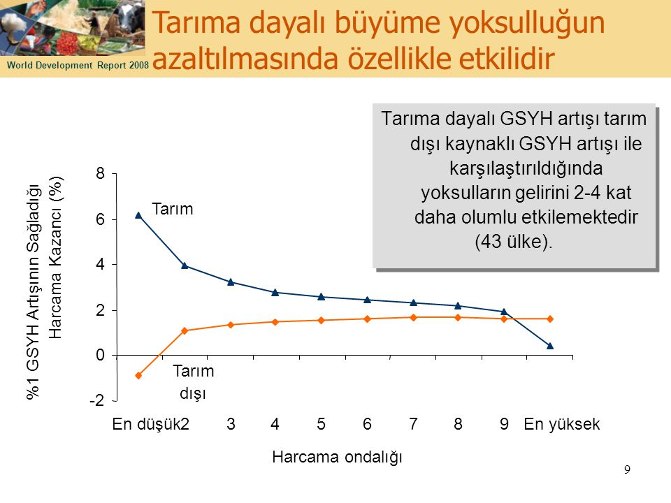 World Development Report 2008 9 Tarıma dayalı büyüme yoksulluğun azaltılmasında özellikle etkilidir Tarım dışı -2 0 2 4 6 8 En düşük23456789En yüksek