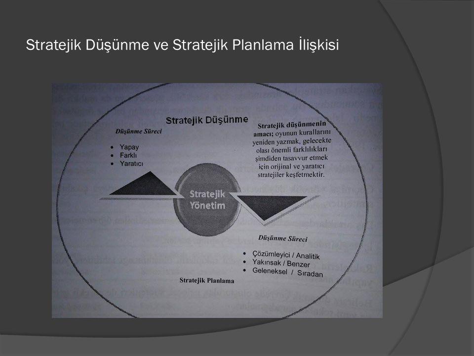Stratejik Düşünme ve Stratejik Planlama İlişkisi