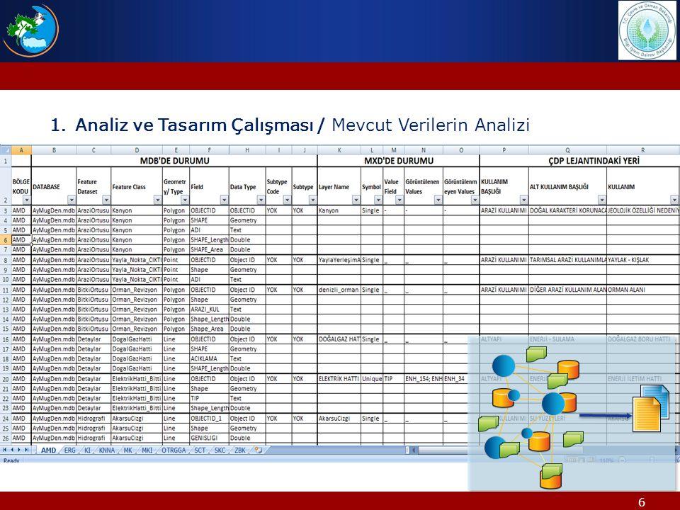 6 1.Analiz ve Tasarım Çalışması / Mevcut Verilerin Analizi