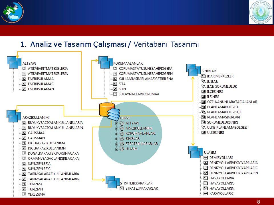 9 INSPIRE Direktifi ekinde yayınlanan veri modellerinde olduğu gibi, ÇDP veritabanı tasarımı UML diyagram larına atarılmış ve her bir katman için INSPIRE veri setlerinde olduğu gibi rehber dokümanlar hazırlanmıştır.