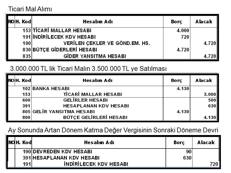 Erkan KARAARSLAN ekaraaslan@muhasebat.gov.tr 19 Ticari Mal Alımı 3.000.000 TL lik Ticari Malın 3.500.000 TL ye Satılması Ay Sonunda Artan Dönem Katma