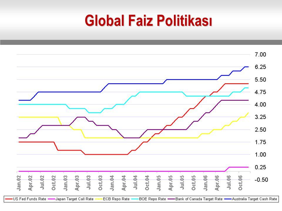 Global Faiz Politikası