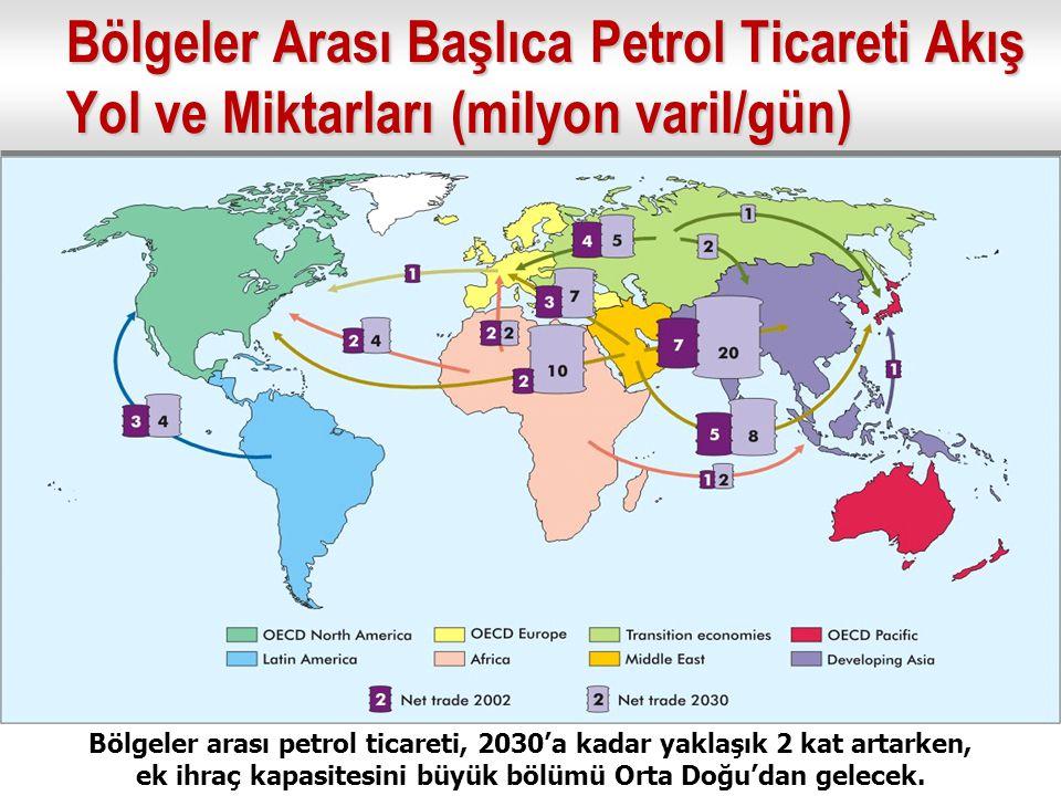 Bölgeler Arası Başlıca Petrol Ticareti Akış Yol ve Miktarları (milyon varil/gün) Bölgeler arası petrol ticareti, 2030'a kadar yaklaşık 2 kat artarken, ek ihraç kapasitesini büyük bölümü Orta Doğu'dan gelecek.
