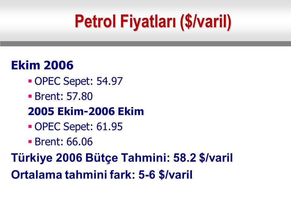 Petrol Fiyatları ($/varil) Ekim 2006  OPEC Sepet: 54.97  Brent: 57.80 2005 Ekim-2006 Ekim  OPEC Sepet: 61.95  Brent: 66.06 Türkiye 2006 Bütçe Tahmini: 58.2 $/varil Ortalama tahmini fark: 5-6 $/varil