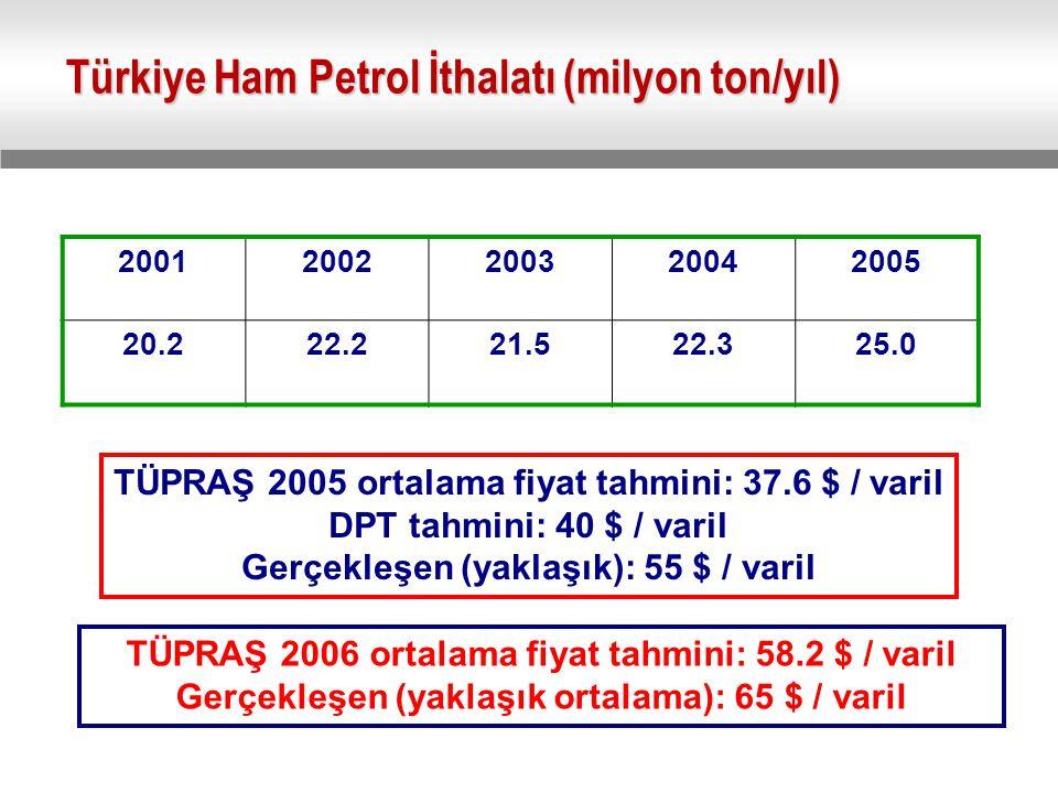 Türkiye Ham Petrol İthalatı (milyon ton/yıl) 20012002200320042005 20.222.221.522.325.0 TÜPRAŞ 2005 ortalama fiyat tahmini: 37.6 $ / varil DPT tahmini: 40 $ / varil Gerçekleşen (yaklaşık): 55 $ / varil TÜPRAŞ 2006 ortalama fiyat tahmini: 58.2 $ / varil Gerçekleşen (yaklaşık ortalama): 65 $ / varil