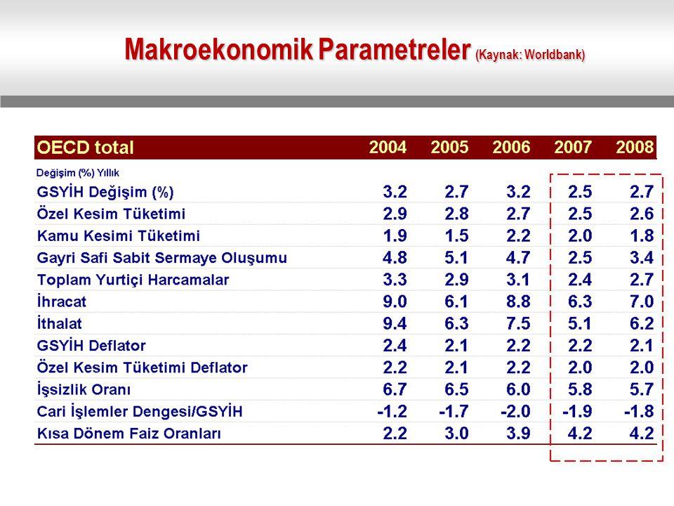 Makroekonomik Parametreler (Kaynak: Worldbank)