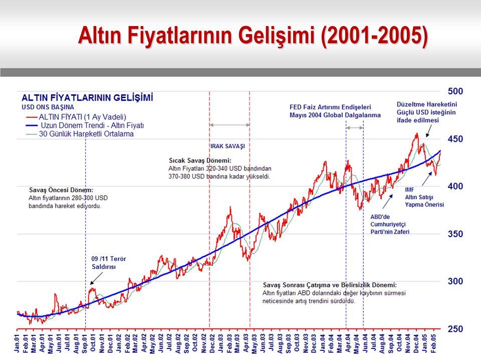 Altın Fiyatlarının Gelişimi (2001-2005)