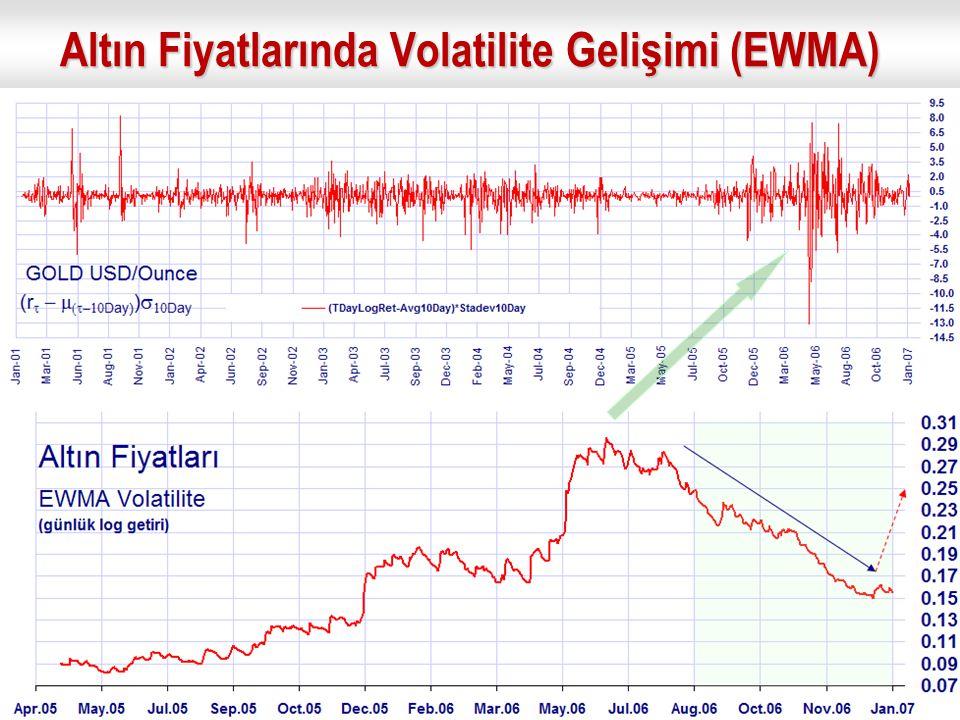 Altın Fiyatlarında Volatilite Gelişimi (EWMA)