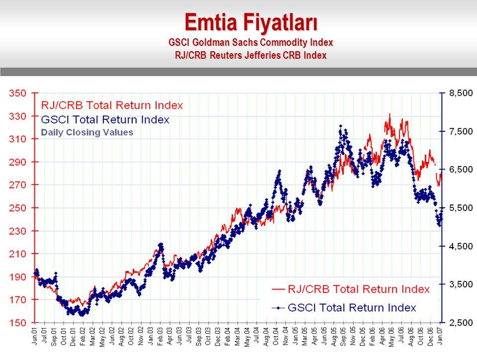 Emtia Fiyatları GSCI Goldman Sachs Commodity Index RJ/CRB Reuters Jefferies CRB Index