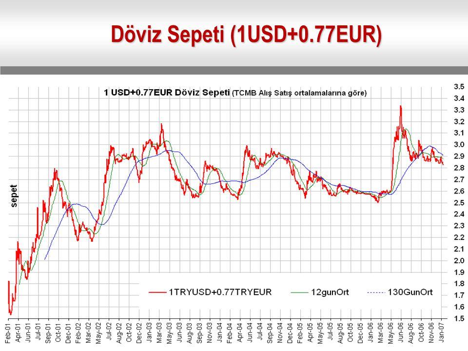 Döviz Sepeti (1USD+0.77EUR)