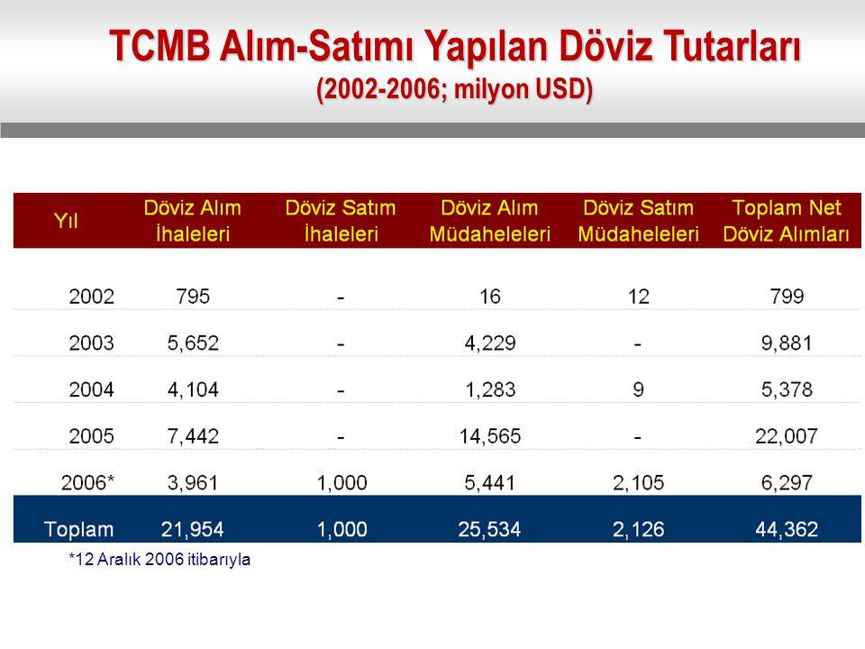 *12 Aralık 2006 itibarıyla TCMB Alım-Satımı Yapılan Döviz Tutarları (2002-2006; milyon USD)
