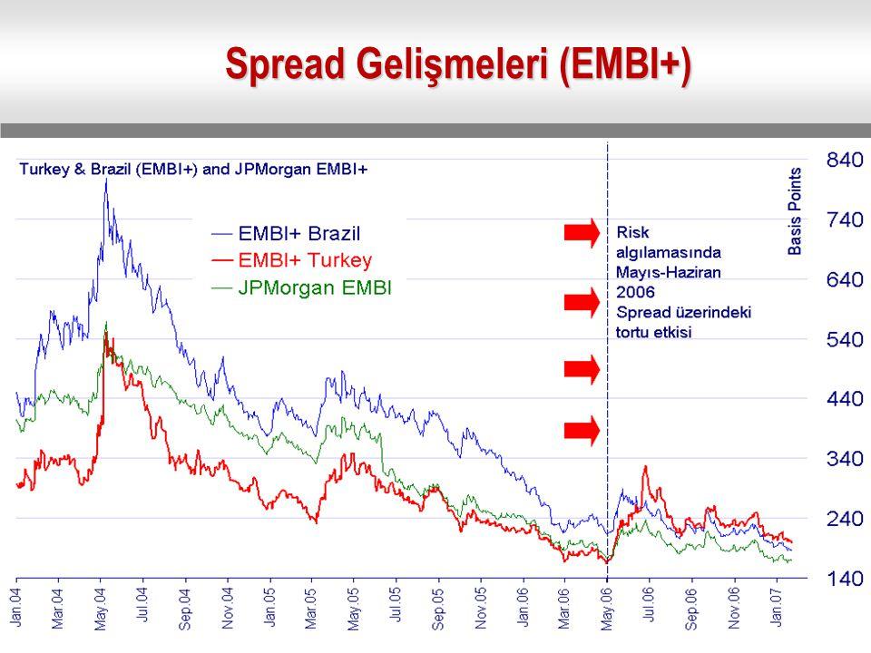 Spread Gelişmeleri (EMBI+)