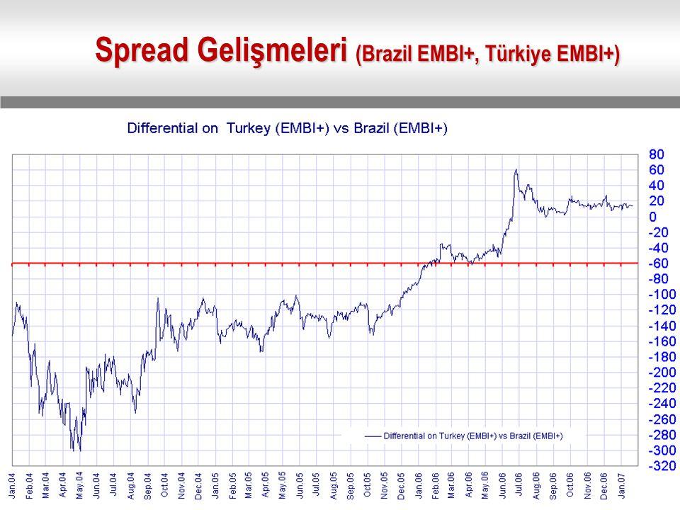 Spread Gelişmeleri (Brazil EMBI+, Türkiye EMBI+)
