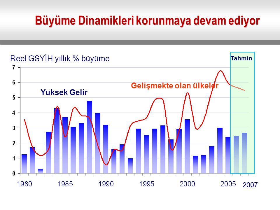Büyüme Dinamikleri korunmaya devam ediyor Reel GSYİH yıllık % büyüme Gelişmekte olan ülkeler Yuksek Gelir Tahmin 2007