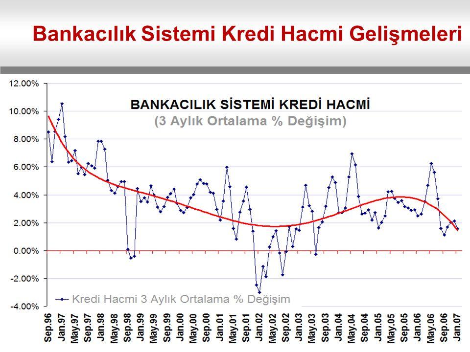 Bankacılık Sistemi Kredi Hacmi Gelişmeleri