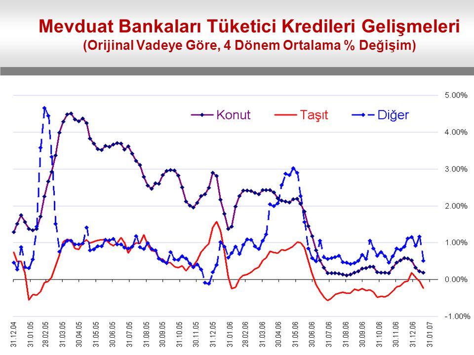Mevduat Bankaları Tüketici Kredileri Gelişmeleri (Orijinal Vadeye Göre, 4 Dönem Ortalama % Değişim)