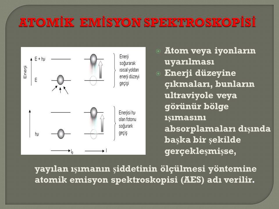  Atom veya iyonların uyarılması  Enerji düzeyine çıkmaları, bunların ultraviyole veya görünür bölge ı ş ımasını absorplamaları dı ş ında ba ş ka bir ş ekilde gerçekle ş mi ş se, yayılan ı ş ımanın ş iddetinin ölçülmesi yöntemine atomik emisyon spektroskopisi (AES) adı verilir.