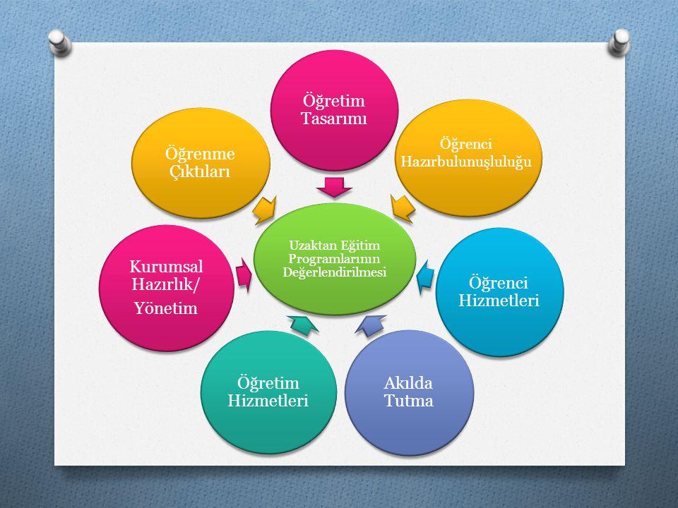 Uzaktan Eğitim Programlarının Değerlendirilmesi Öğretim Tasarımı Öğrenci Hizmetleri Akılda Tutma Öğretim Hizmetleri Kurumsal Hazırlık/ Yönetim Öğrenme