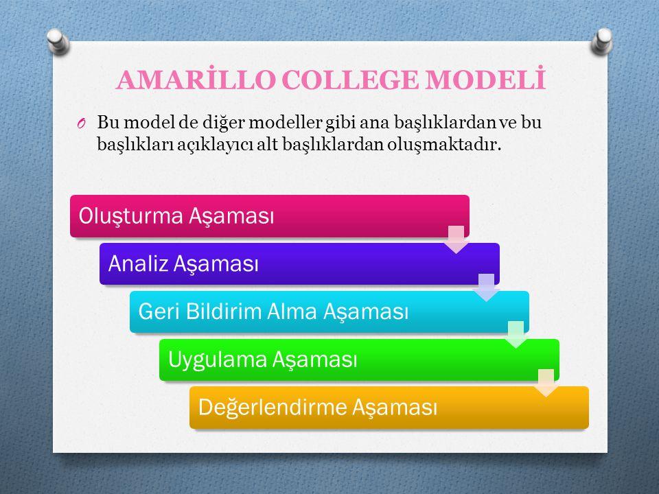 AMARİLLO COLLEGE MODELİ O Bu model de diğer modeller gibi ana başlıklardan ve bu başlıkları açıklayıcı alt başlıklardan oluşmaktadır. Oluşturma Aşamas