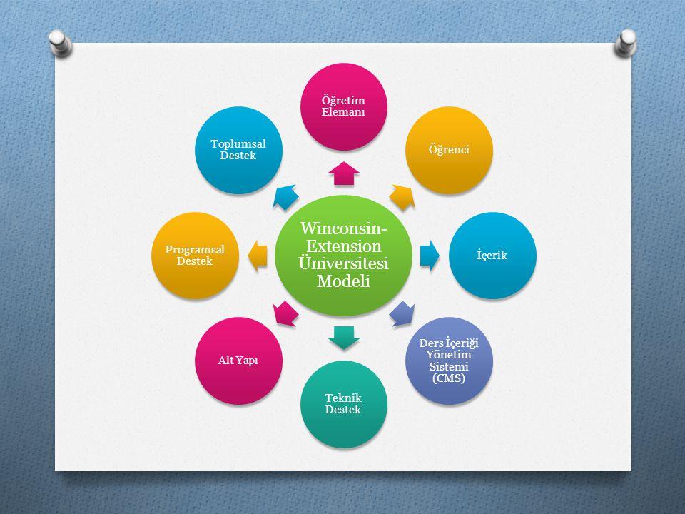 Winconsin- Extension Üniversitesi Modeli Öğretim Elemanı Öğrenciİçerik Ders İçeriği Yönetim Sistemi (CMS) Teknik Destek Alt Yapı Programsal Destek Top