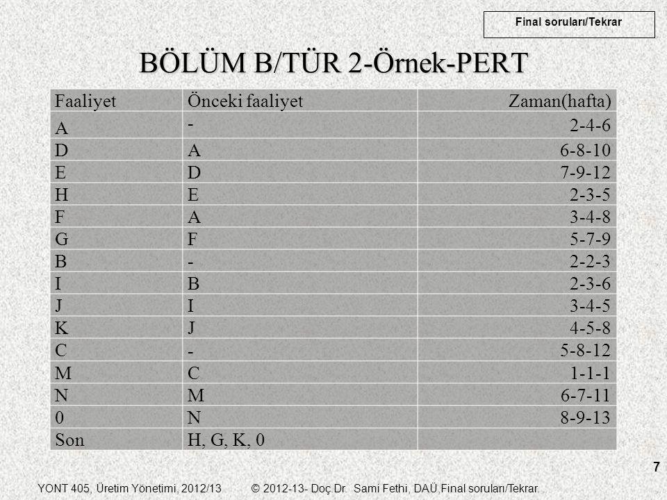 YONT 405, Üretim Yönetimi, 2012/13 © 2012-13- Doç.Dr. Sami Fethi, DAÜ,Final soruları/Tekrar. Final soruları/Tekrar 7 BÖLÜM B/TÜR 2-Örnek-PERT Faaliyet