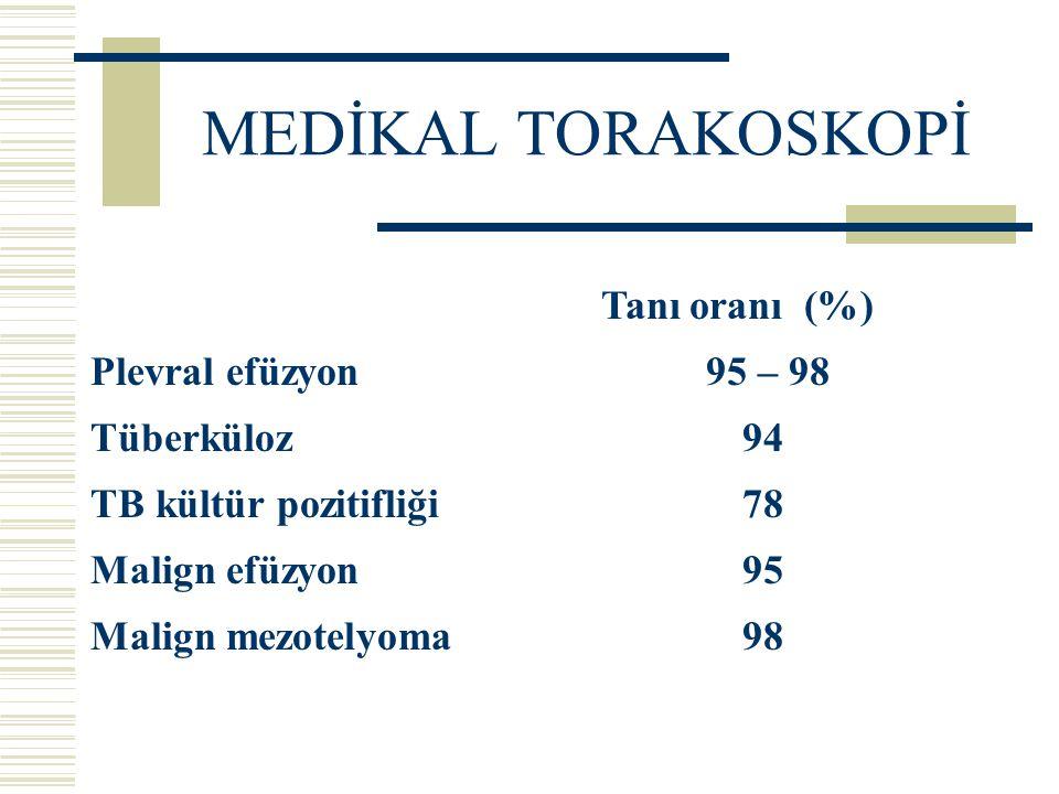 MEDİKAL TORAKOSKOPİ Tanı oranı (%) Plevral efüzyon 95 – 98 Tüberküloz94 TB kültür pozitifliği78 Malign efüzyon95 Malign mezotelyoma98