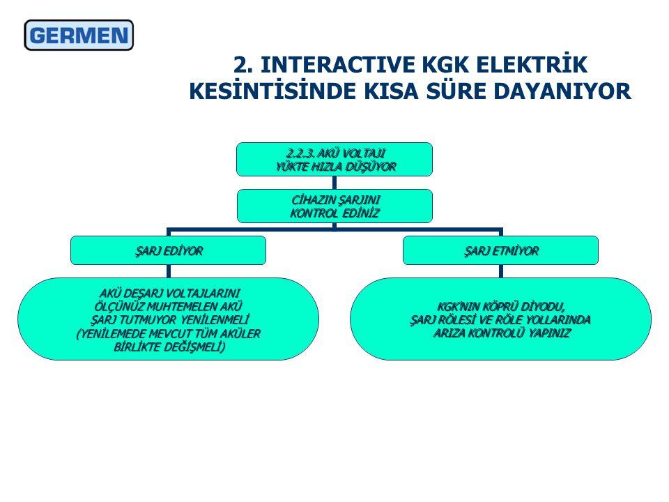 2. INTERACTIVE KGK ELEKTRİK KESİNTİSİNDE KISA SÜRE DAYANIYOR 2.2.3.