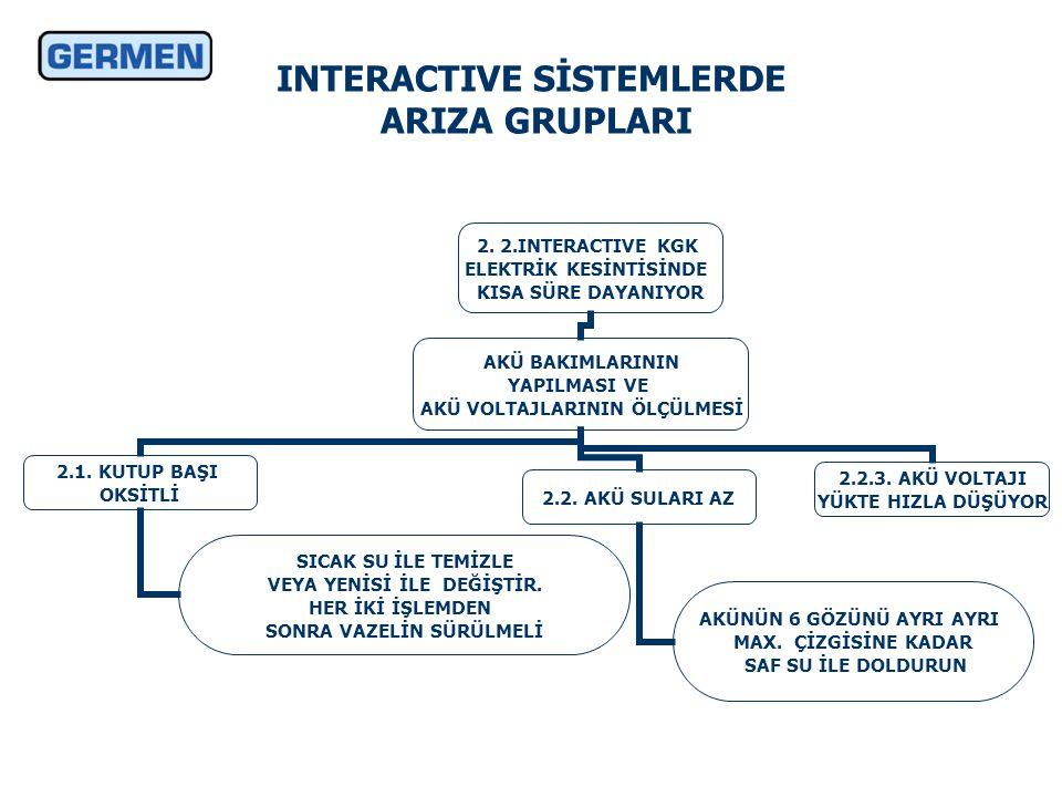 INTERACTIVE SİSTEMLERDE ARIZA GRUPLARI 2.