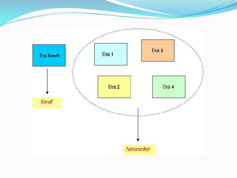 Erişim Türleri Public : Public olarak tanımlanmış bir metot veya özelliğe herhangi bir yerden ulaşmak mümkündür.