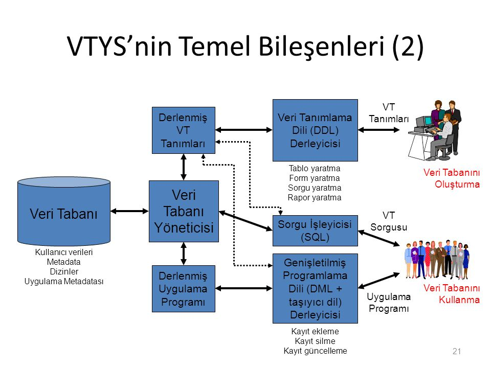 VTYS'nin Temel Bileşenleri (2) 21 Veri Tabanı Yöneticisi Tablo yaratma Form yaratma Sorgu yaratma Rapor yaratma Kayıt ekleme Kayıt silme Kayıt güncelleme Veri Tabanı Genişletilmiş Programlama Dili (DML + taşıyıcı dil) Derleyicisi Uygulama Programı VT Sorgusu VT Tanımları Derlenmiş Uygulama Programı Derlenmiş VT Tanımları Kullanıcı verileri Metadata Dizinler Uygulama Metadatası Veri Tabanını Oluşturma Veri Tabanını Kullanma Veri Tanımlama Dili (DDL) Derleyicisi Sorgu İşleyicisi (SQL)