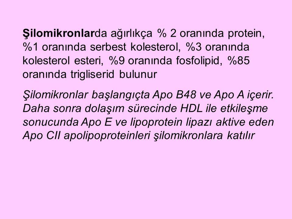 Şilomikronlarda ağırlıkça % 2 oranında protein, %1 oranında serbest kolesterol, %3 oranında kolesterol esteri, %9 oranında fosfolipid, %85 oranında tr