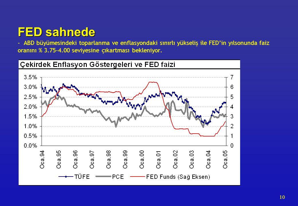 10 FED sahnede FED sahnede - ABD büyümesindeki toparlanma ve enflasyondaki sınırlı yükseliş ile FED'in yılsonunda faiz oranını % 3.75-4.00 seviyesine