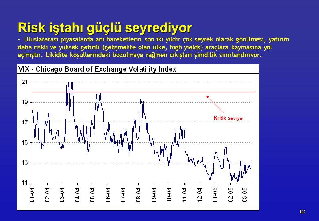 12 Risk iştahı güçlü seyrediyor Risk iştahı güçlü seyrediyor - Uluslararası piyasalarda ani hareketlerin son iki yıldır çok seyrek olarak görülmesi, yatırım daha riskli ve yüksek getirili (gelişmekte olan ülke, high yields) araçlara kaymasına yol açmıştır.