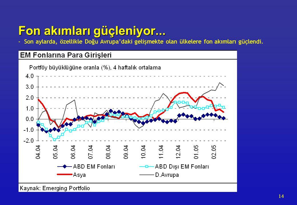 14 Fon akımları güçleniyor... Fon akımları güçleniyor... - Son aylarda, özellikle Doğu Avrupa'daki gelişmekte olan ülkelere fon akımları güçlendi.