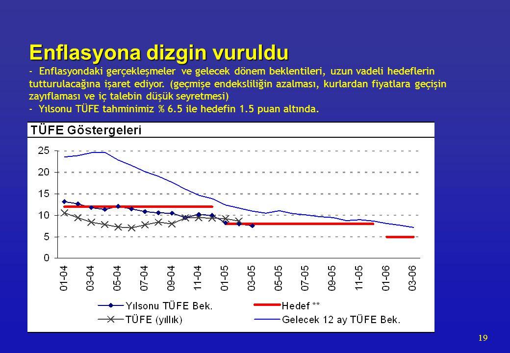 19 Enflasyona dizgin vuruldu Enflasyona dizgin vuruldu - Enflasyondaki gerçekleşmeler ve gelecek dönem beklentileri, uzun vadeli hedeflerin tutturulac