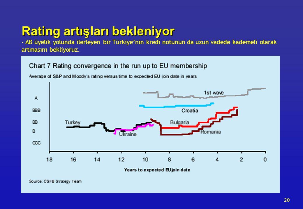 20 Rating artışları bekleniyor Rating artışları bekleniyor - AB üyelik yolunda ilerleyen bir Türkiye'nin kredi notunun da uzun vadede kademeli olarak artmasını bekliyoruz.